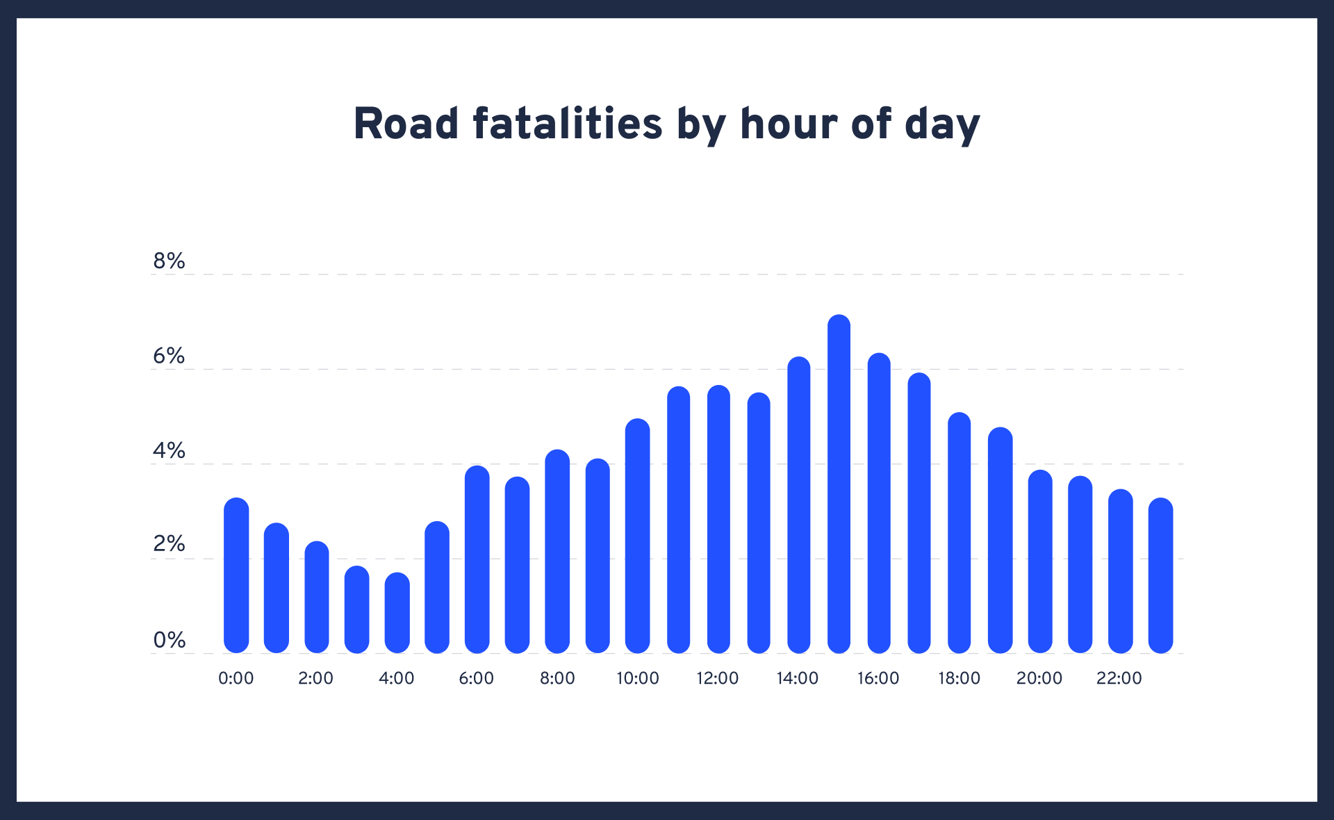 Australian Road Death Statistics - Graph by hour of day